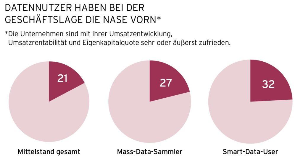 Grafik: IHK Hannover